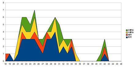 セリーグ選手年齢分布_4tigers