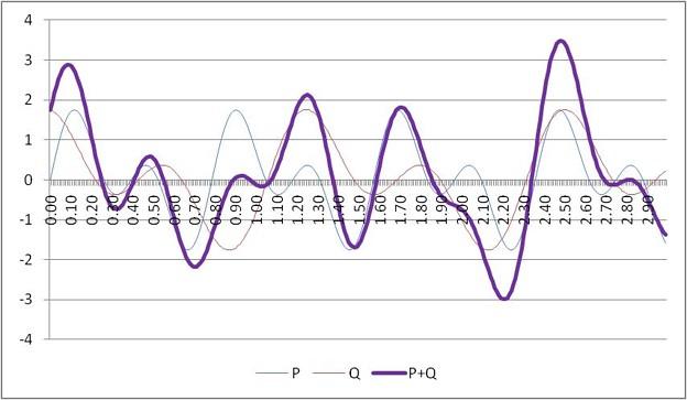 波の加算合成